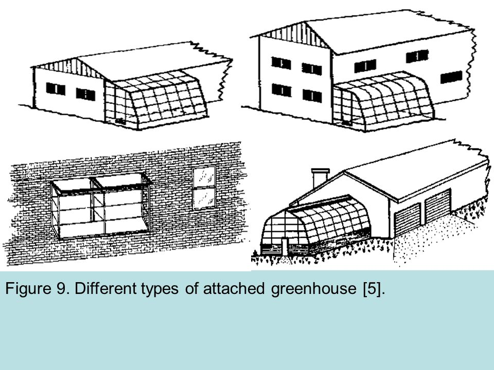 Figure 9. Different types of attached greenhouse [5].